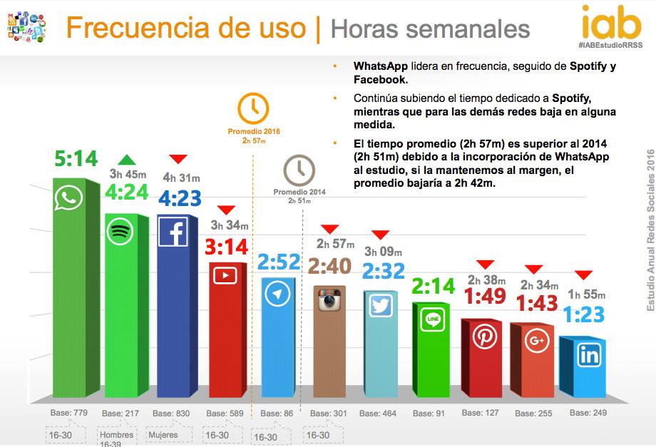 Frecuencia de uso de las Redes Sociales