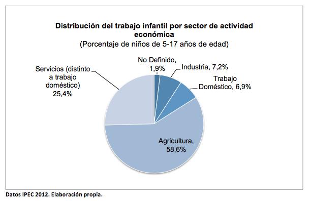 Distribucion Trabajo Infantil